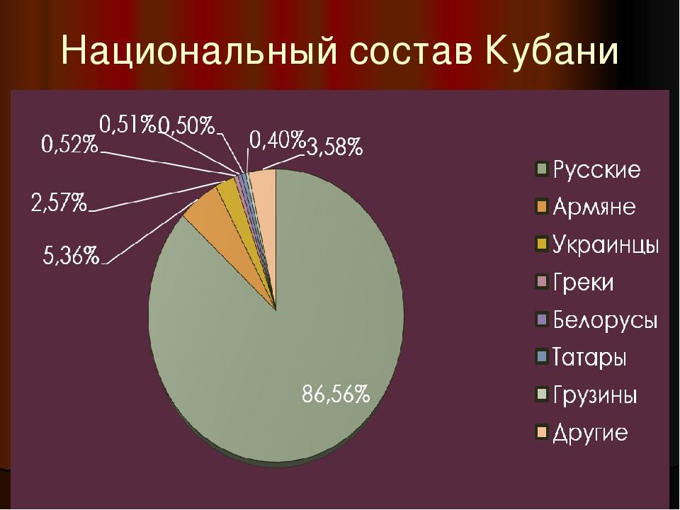 Национальный состав Кубани
