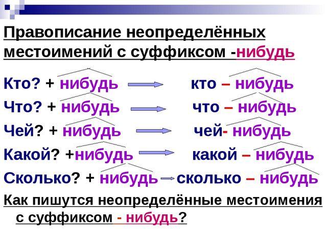 Правописание неопределённых местоимений с суффиксом -нибудь Кто? + нибудь кто...
