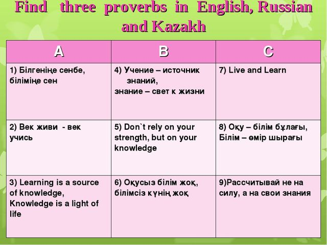 Find three proverbs in English, Russian and Kazakh ABC 1) Білгеніңе сенбе,...