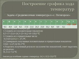 Задача «Среднемесячная температура в «г. Пятигорске» Среднегодовая температур