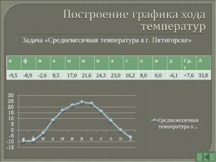 Задача «Среднемесячная температура в г. Пятигорске» яфмамииасондС