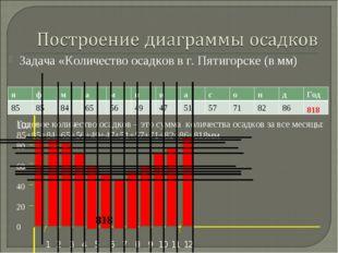 Задача «Количество осадков в г. Пятигорске (в мм) Годовое количество осадков