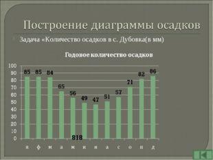 Задача «Количество осадков в с. Дубовка(в мм) 818