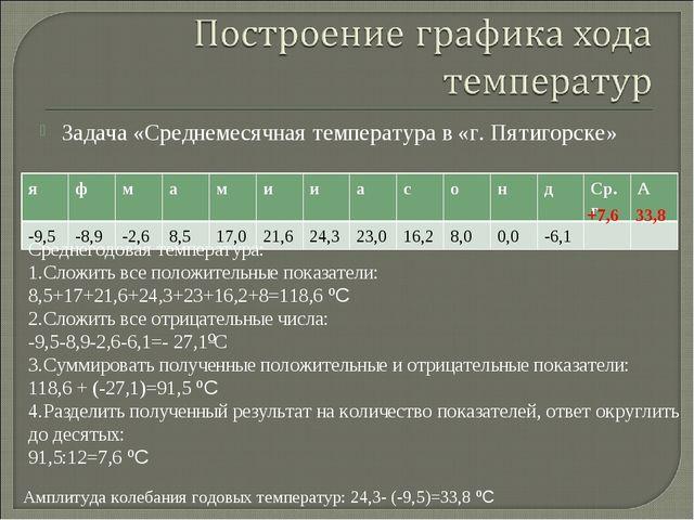 Задача «Среднемесячная температура в «г. Пятигорске» Среднегодовая температур...