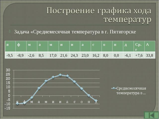 Задача «Среднемесячная температура в г. Пятигорске яфмамииасондСр...