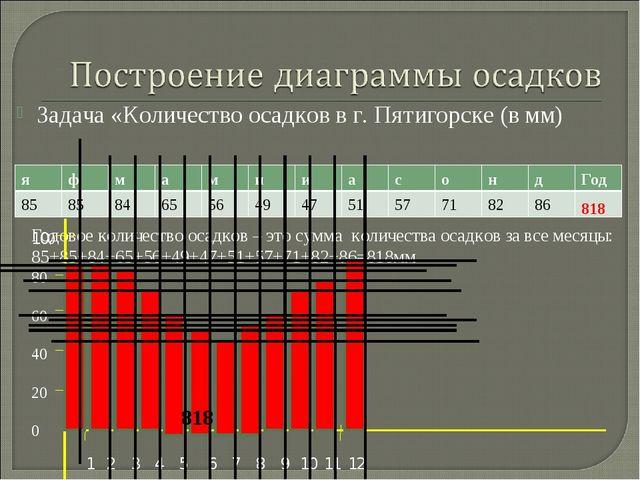 Задача «Количество осадков в г. Пятигорске (в мм) Годовое количество осадков...