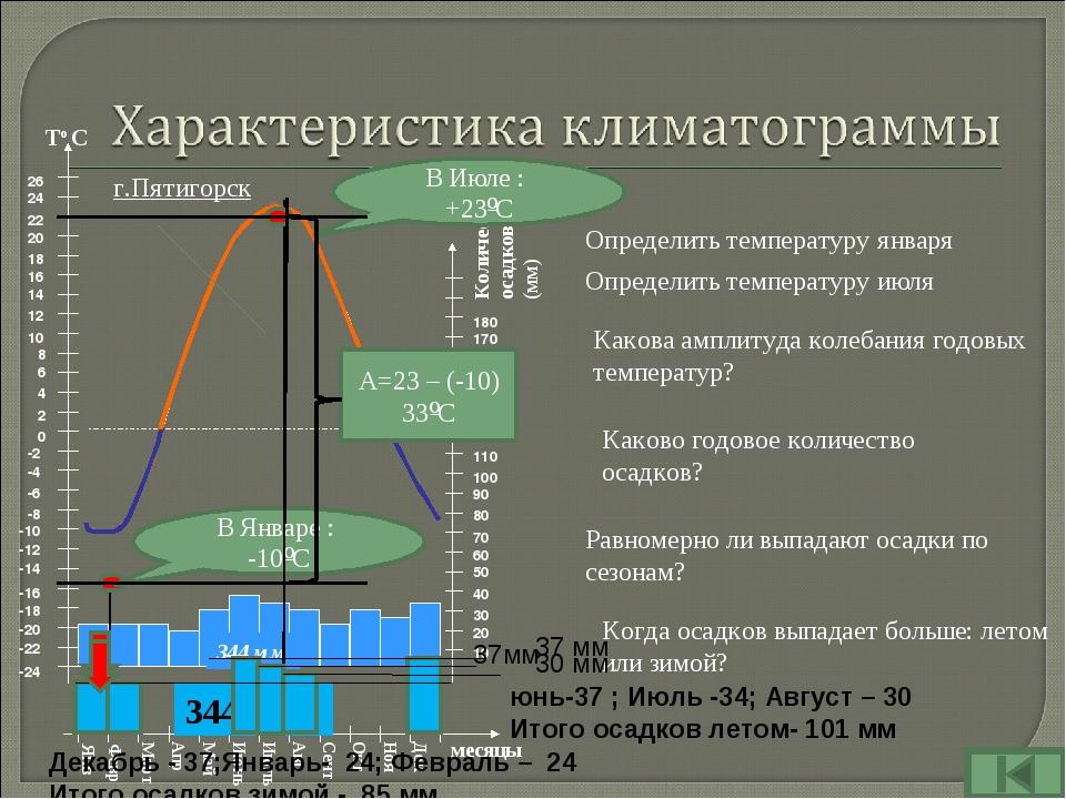 г.Пятигорск Определить температуру января В Январе : -10ºС В Июле : +23ºС Как...
