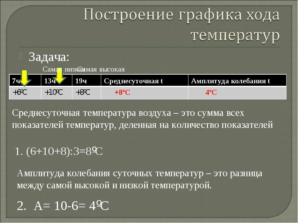 Задача: Среднесуточная температура воздуха – это сумма всех показателей темпе...