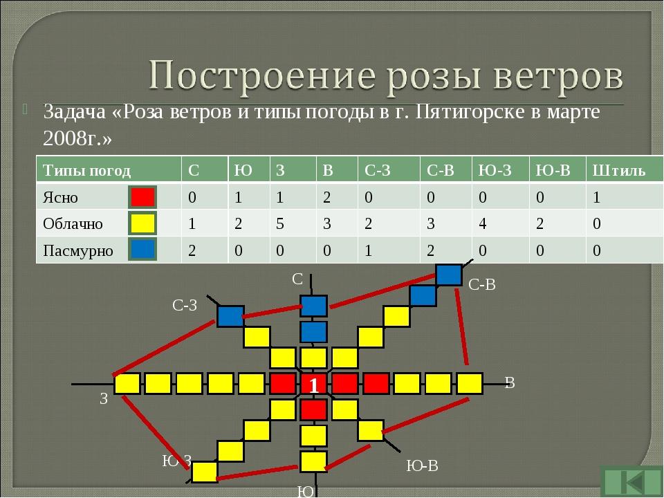 Задача «Роза ветров и типы погоды в г. Пятигорске в марте 2008г.» С С-В В Ю-В...