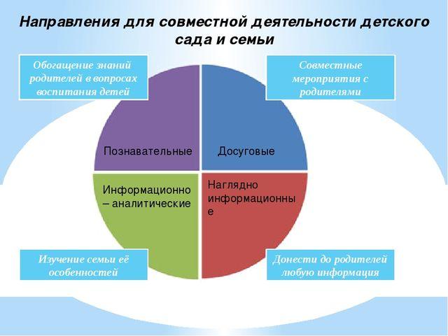 Познавательные Досуговые Информационно – аналитические Наглядно информационны...