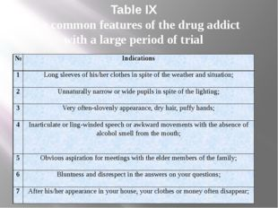 Table IX The common features of the drug addict with a large period of trial