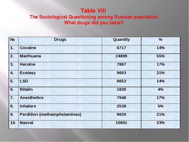 Table VIII  The Sociological Questioning among Russian population What drugs...