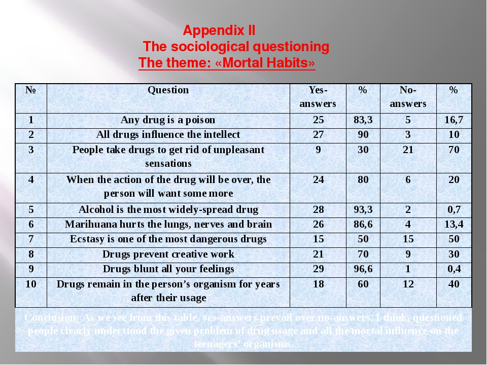 Appendix II The sociological questioning The theme: «Mortal Habits» Conclusio...
