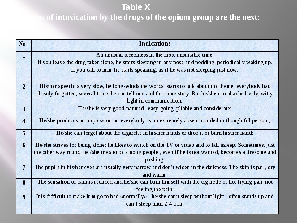 Table X The signs of intoxication by the drugs of the opium group are the ne...