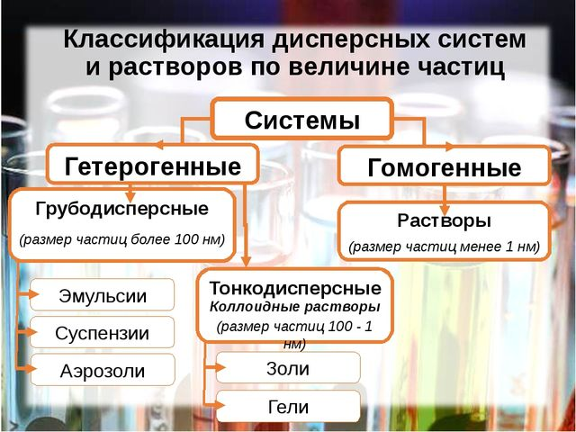 Классификация дисперсных систем и растворов по величине частиц Системы Гетеро...