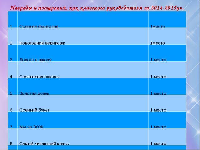 Награды и поощрения, как классного руководителя за 2014-2015уч. год 1Осенняя...
