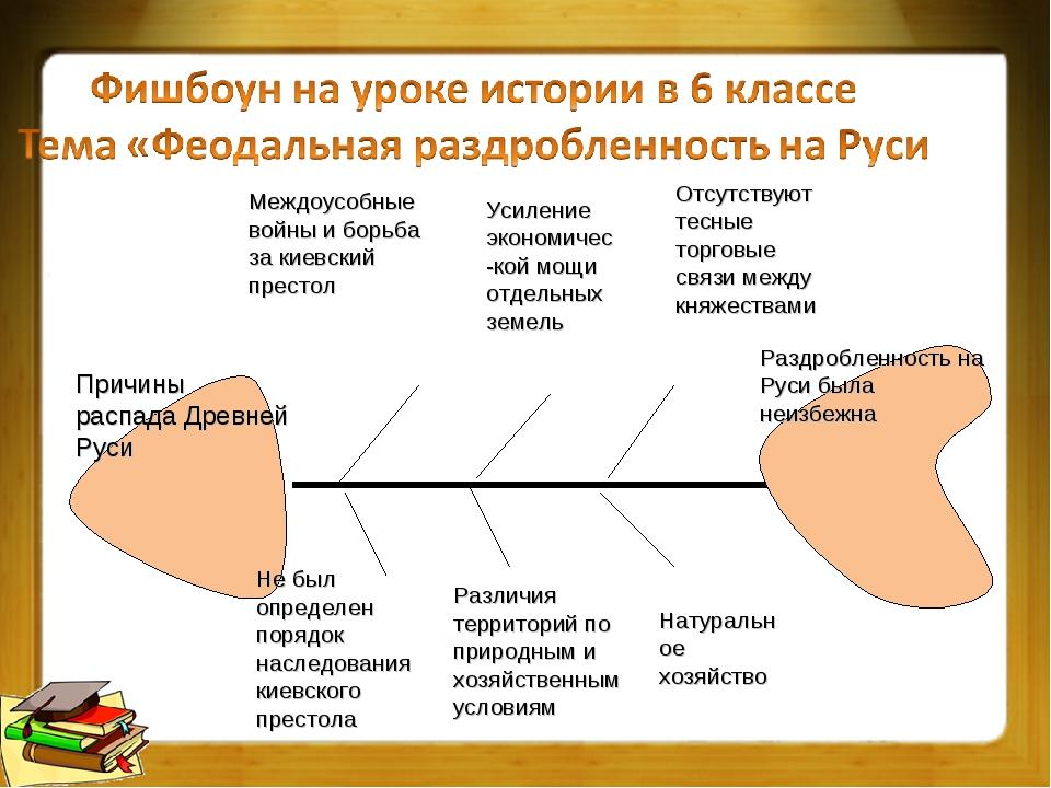 Причины распада Древней Руси Междоусобные войны и борьба за киевский престол...