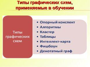 Типы графических схем, применяемые в обучении