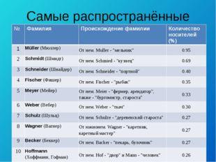 Самые распространённые фамилии № Фамилия Происхождение фамилии Количество нос