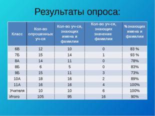 Результаты опроса: Класс Кол-во опрошенных уч-ся Кол-во уч-ся, знающих имена