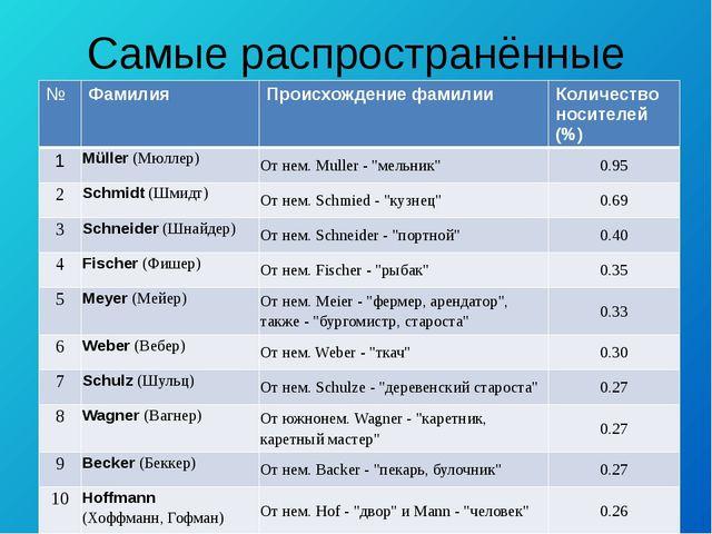 Самые распространённые фамилии № Фамилия Происхождение фамилии Количество нос...