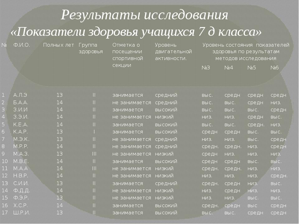 Результаты исследования «Показатели здоровья учащихся 7 д класса» № Ф.И.О. П...