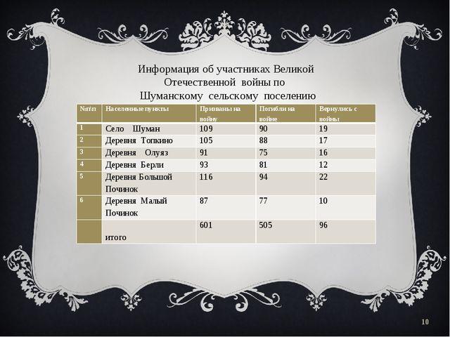 * Информация об участниках Великой Отечественной войны по Шуманскому сельском...