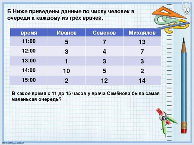 Б Ниже приведены данные по числу человек в очереди к каждому из трёх врачей....