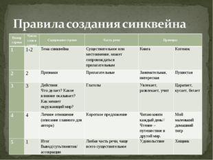 Номер строкиЧисло слов в строкеСодержание строкиЧасть речиПримеры 11-2