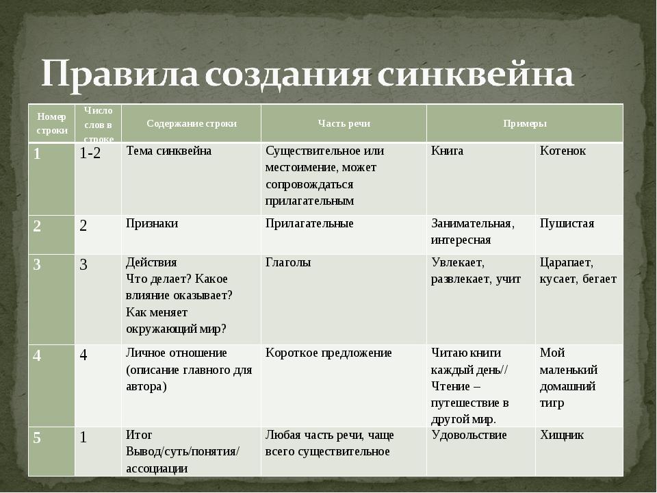 Номер строкиЧисло слов в строкеСодержание строкиЧасть речиПримеры 11-2...