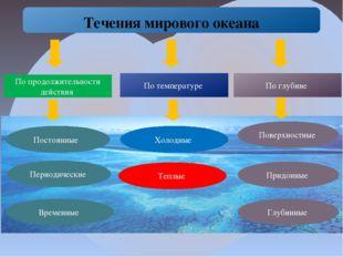 Течения мирового океана По продолжительности действия По температуре По глуб