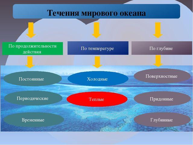 Течения мирового океана По продолжительности действия По температуре По глуб...