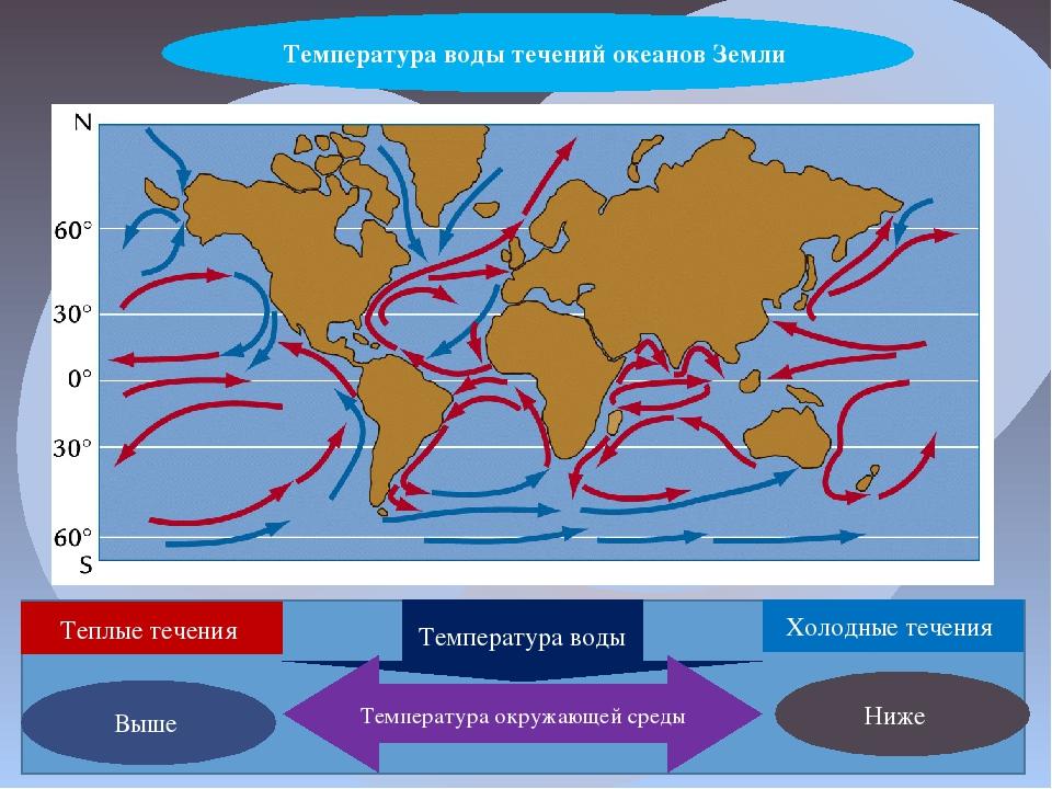 Температура воды течений океанов Земли Теплые течения Холодные течения Темпе...