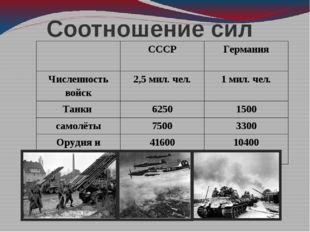 Соотношение сил СССР Германия Численность войск 2,5 мил. чел. 1 мил.чел. Танк