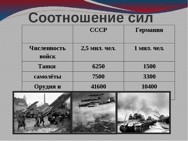 Соотношение сил СССР Германия Численность войск 2,5 мил. чел. 1 мил.чел. Танк...