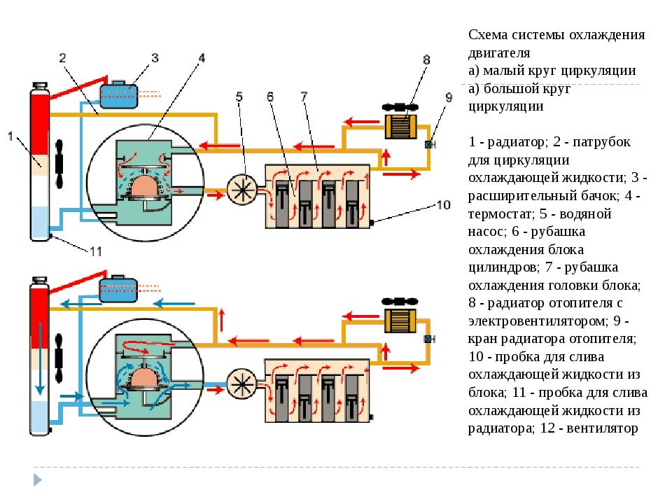 Схема системы охлаждения двигателя а) малый круг циркуляции а) большой круг ц...