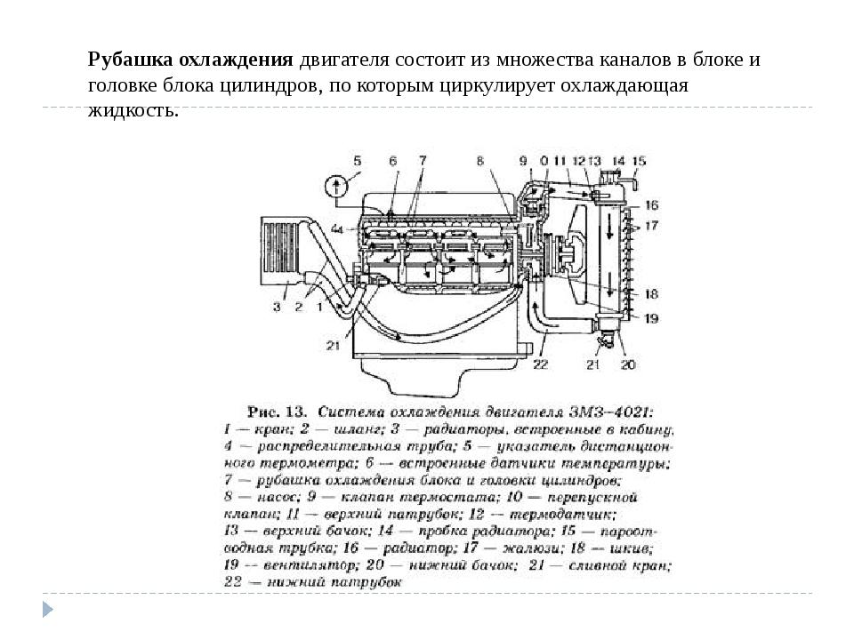 Рубашка охлаждения двигателя состоит из множества каналов в блоке и головке б...