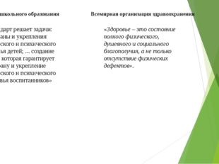 ФГОС дошкольного образования Всемирная организация здравоохранения «Стандарт
