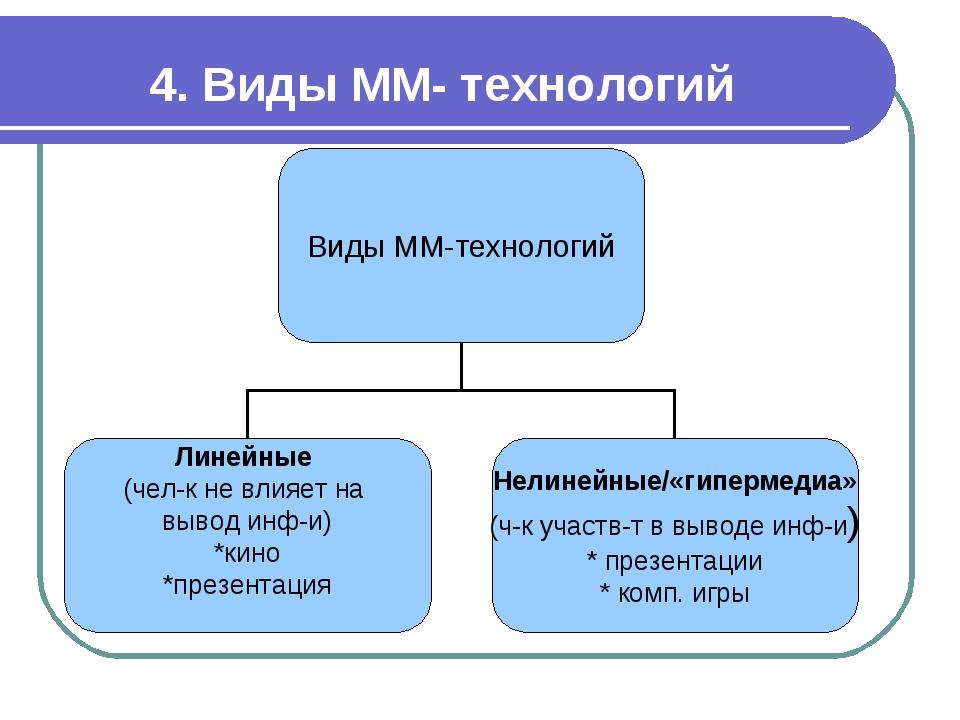 4. Виды ММ- технологий