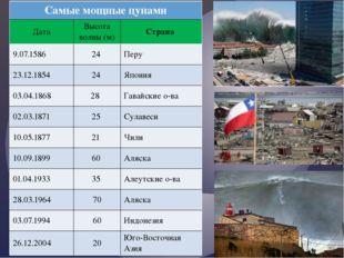 Самыемощныецунами Дата Высота волны (м) Страна 9.07.1586 24 Перу 23.12.1854 2