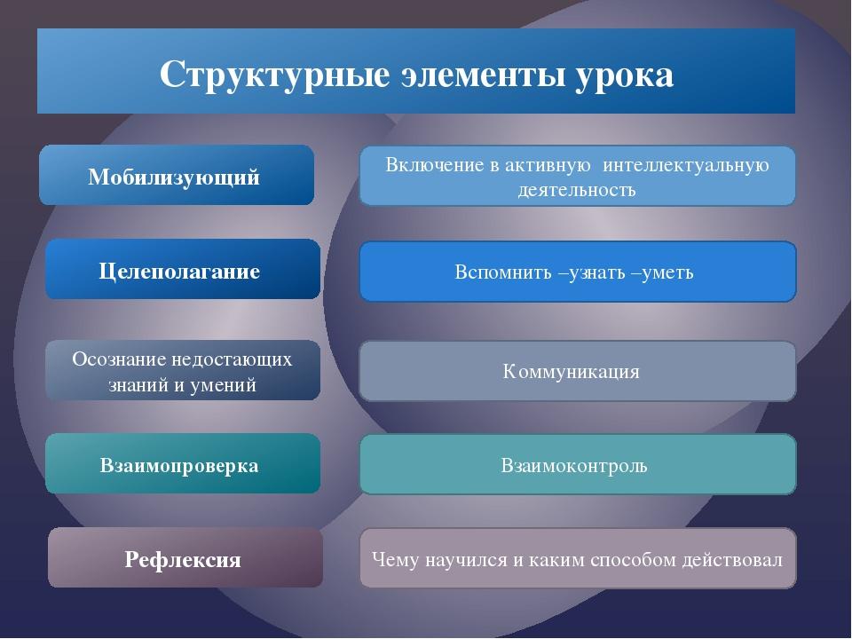 Структурные элементы урока Мобилизующий Целеполагание Осознание недостающих з...