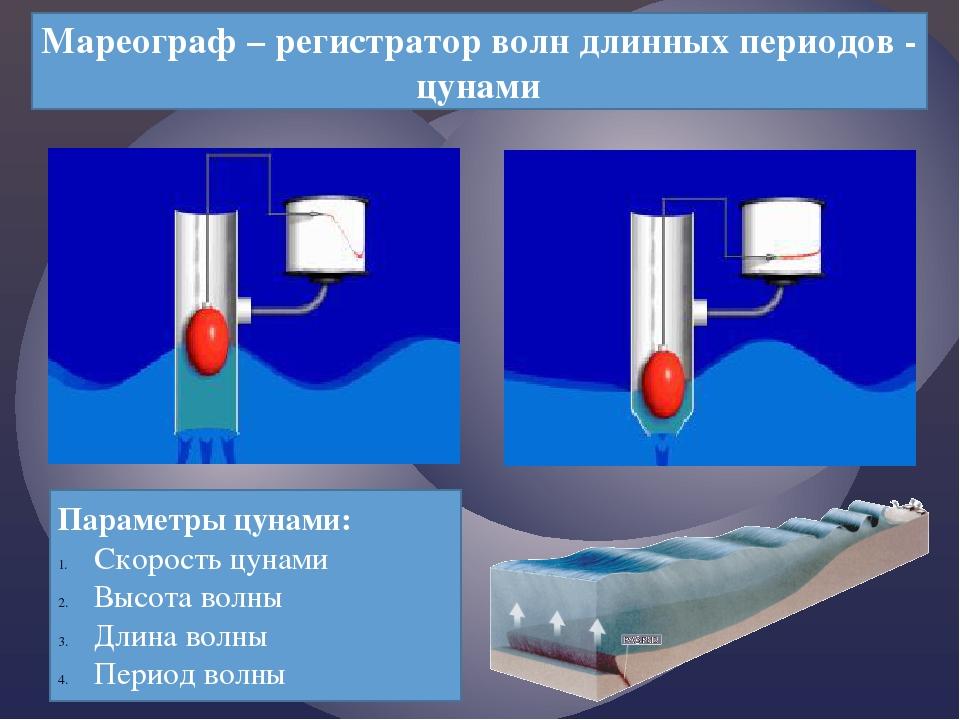 Мареограф – регистратор волн длинных периодов - цунами Параметры цунами: Скор...