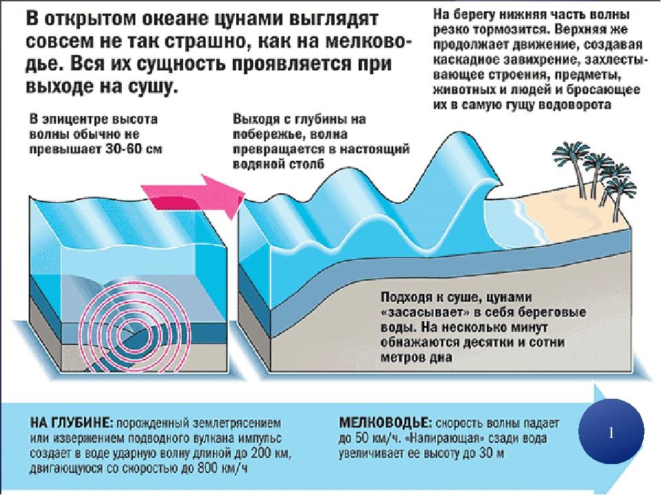 underwater earthquakes