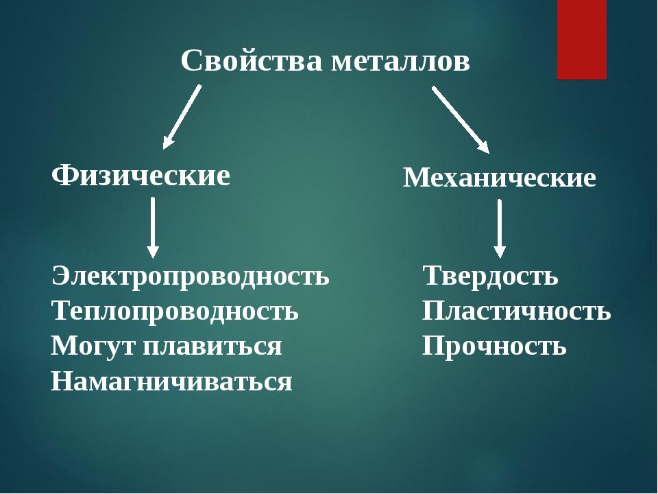 Свойства металлов Механические Физические Твердость Пластичность Прочность Эл...
