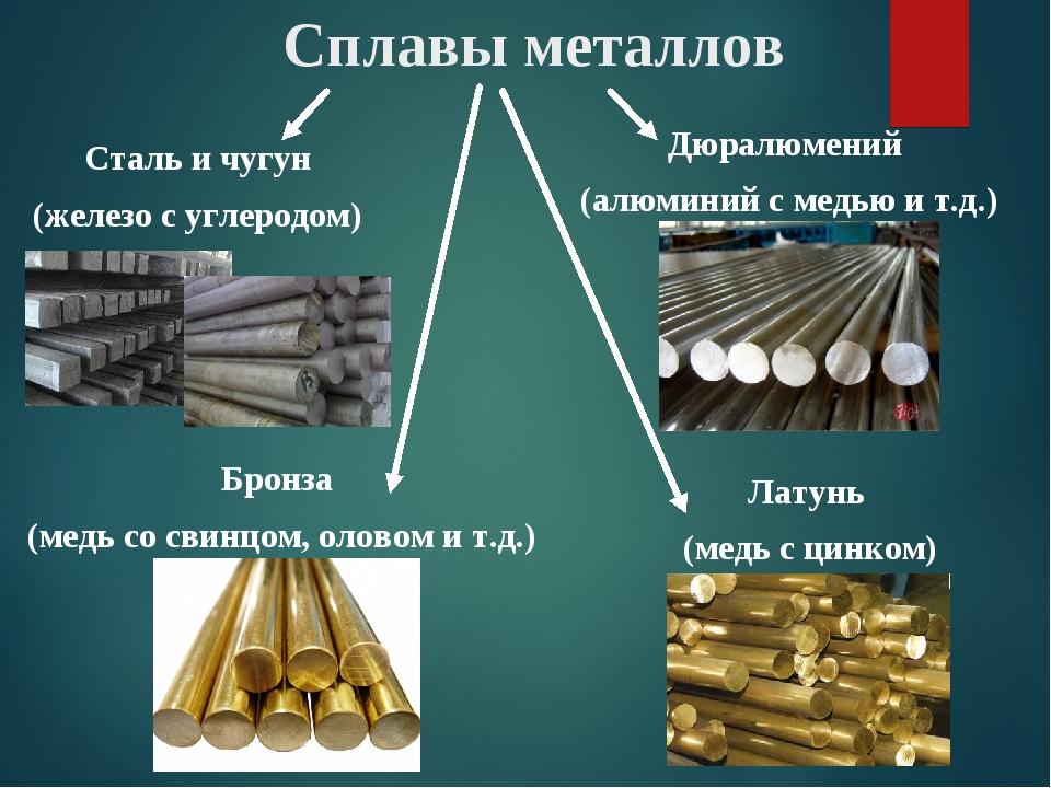 Сплавы металлов Сталь и чугун (железо с углеродом) Дюралюмений (алюминий с ме...