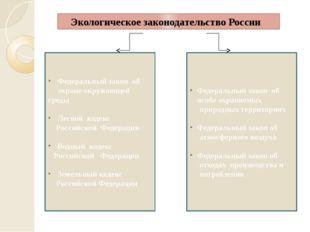 Экологическое законодательство России Федеральный закон об особо охраняемых