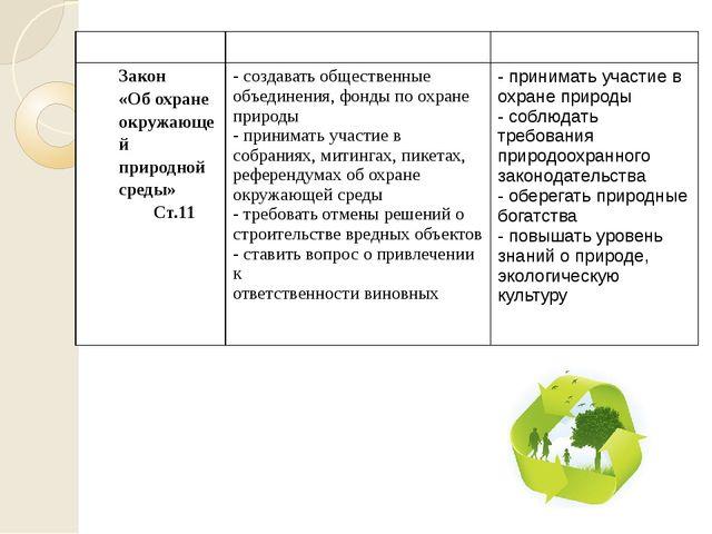 закон права обязанности Закон «Об охране окружающей природной среды» Ст.11 -...
