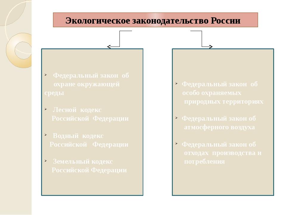 Экологическое законодательство России Федеральный закон об особо охраняемых...