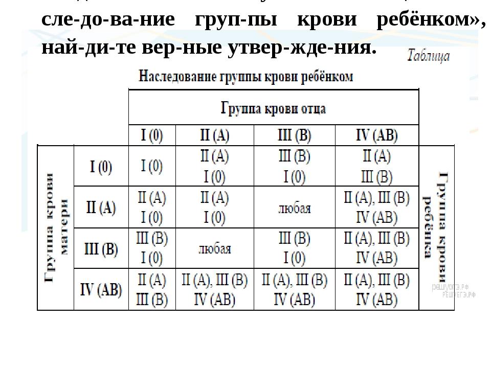 Задание №21.Пользуясь таблицей «Наследование группы крови ребёнком»...