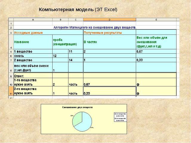 Компьютерная модель (ЭТ Excel)